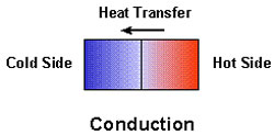 Heat loss by conduction fron hot tub water